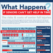The Risks & Costs of Senior Fall Injuries Infographic