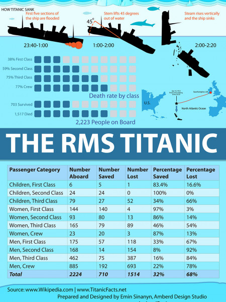 The RMS Titanic Infographic