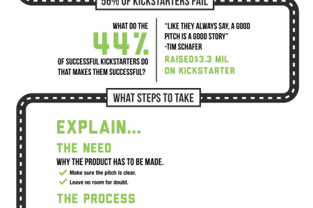 The Road To A Great Kickstarter Infographic