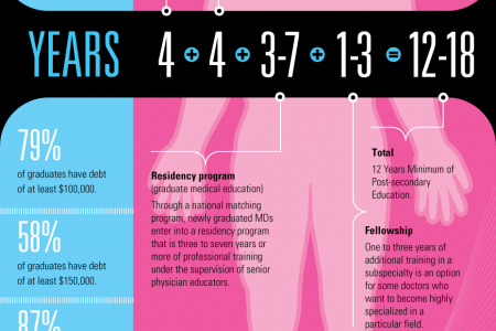 The Road To Getting A medical Degree Infographic