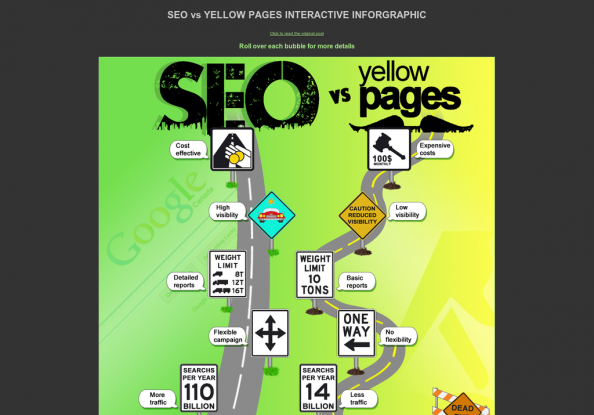 The Road to Online Marketing Success: comparison between SEO and Yellow Pages Infographic