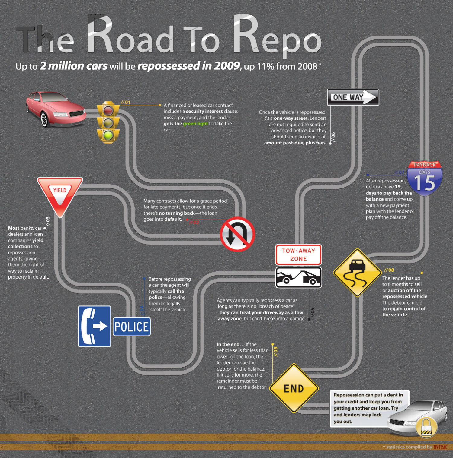 The Road to Repo Infographic