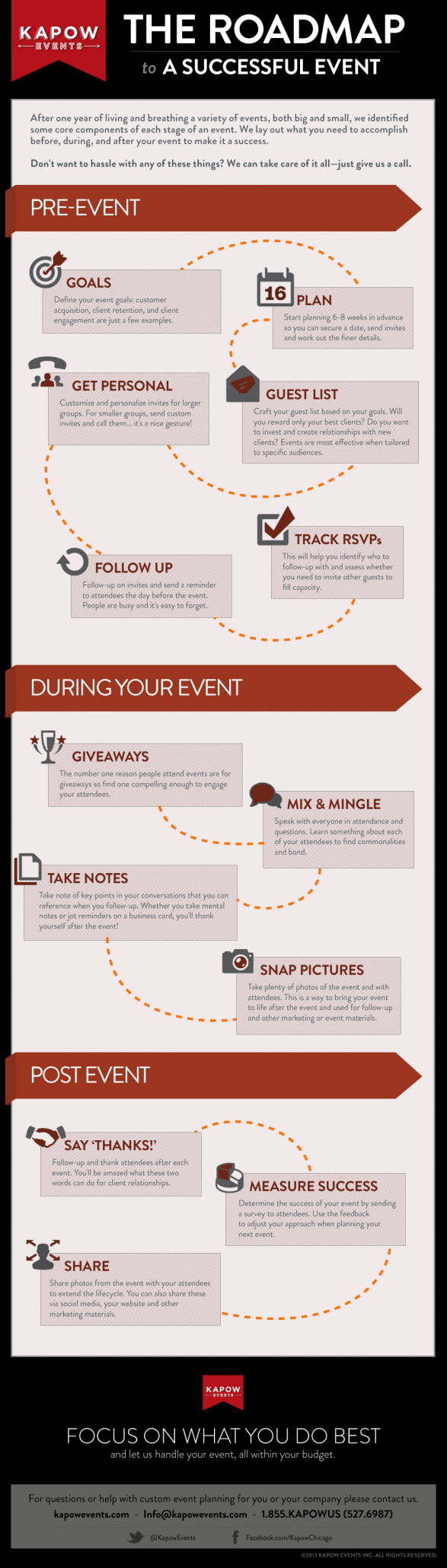 The Roadmap to a Successful Event
