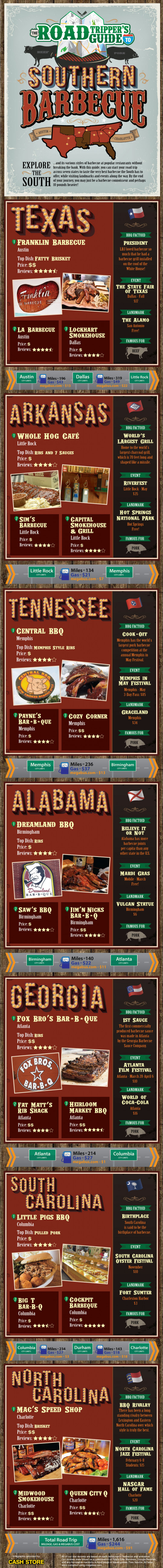 The Road-Trippers Guide to Southern Barbecue