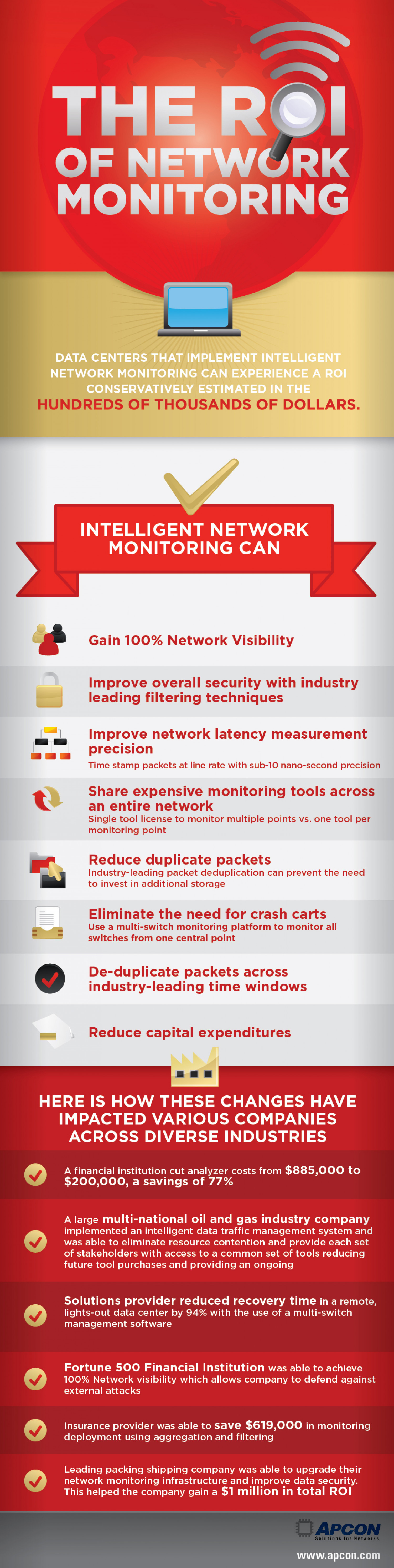 The ROI of Network Monitoring Infographic