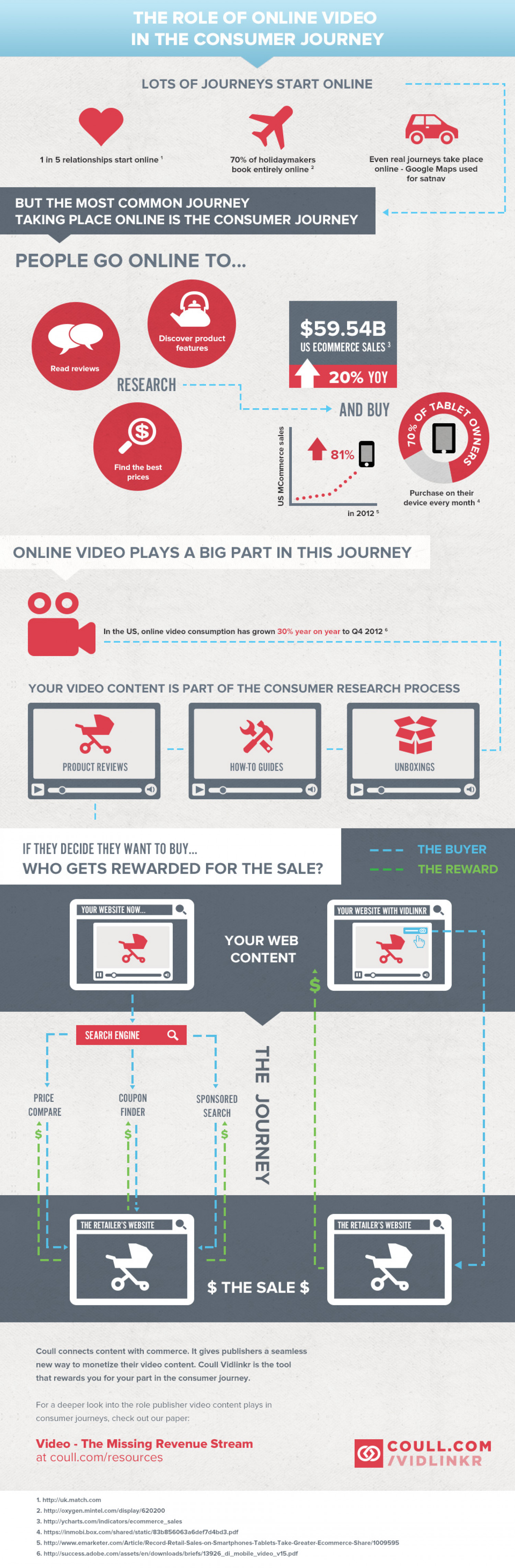 The Role of Online Video in the Consumer Journey Infographic