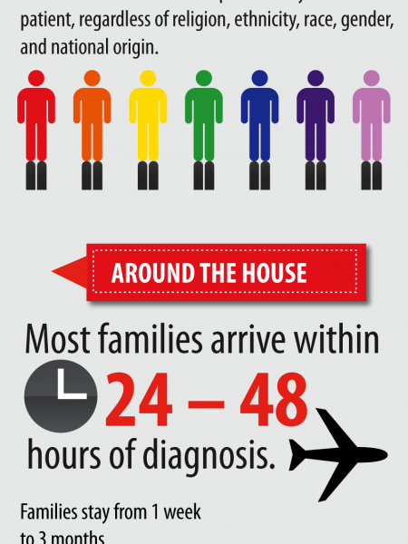 The Ronald McDonald House® of Memphis family Infographic