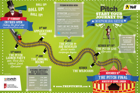 The route map for your journey to entrepreneurial success Infographic