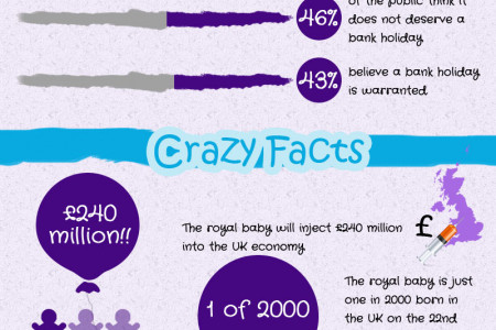 The Royal Baby... Crazy Facts You Didn't Know Infographic