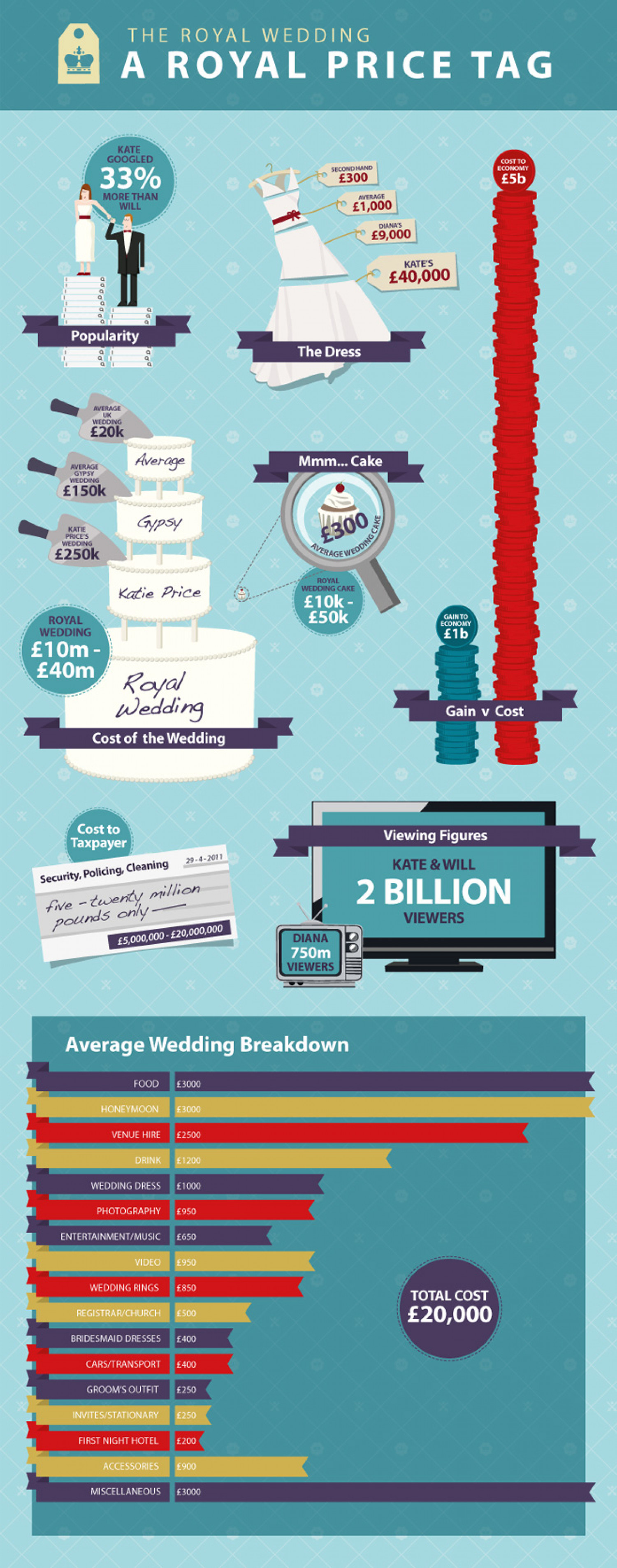 The Royal Wedding - A Royal Price Tag Infographic