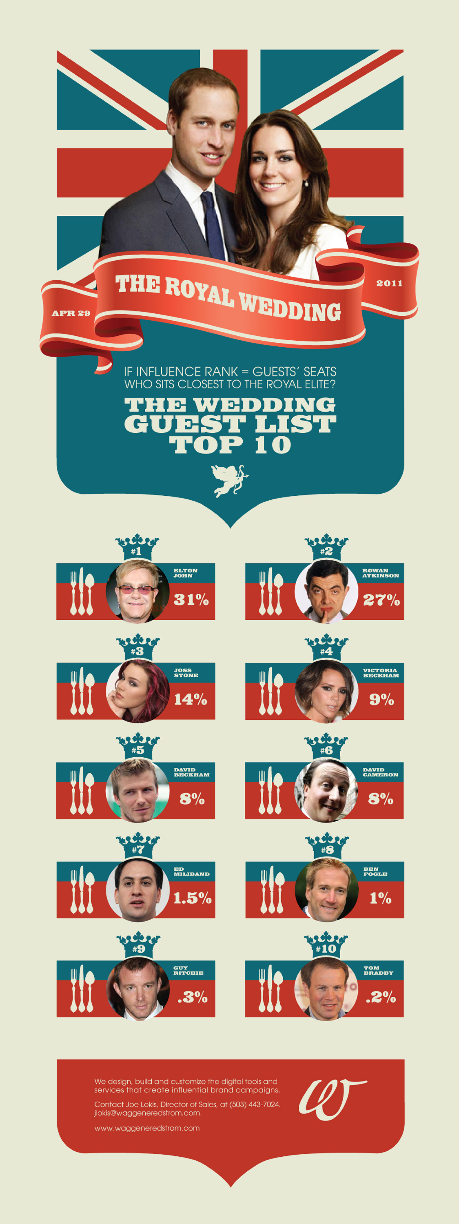 The Royal Wedding 2011 Infographic