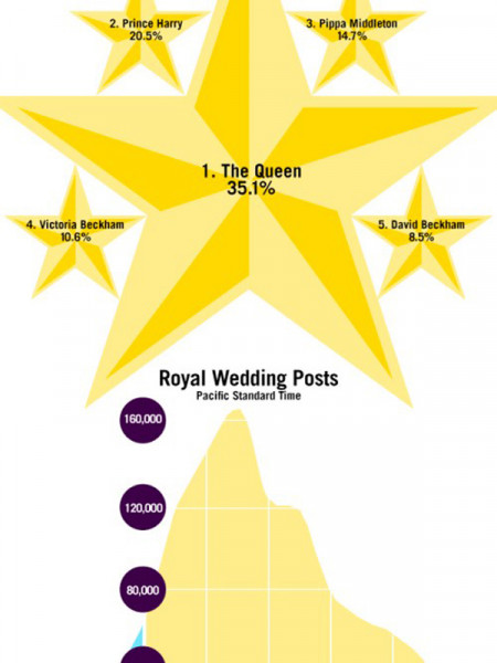 The Royal Wedding Social Media Snapshot Infographic