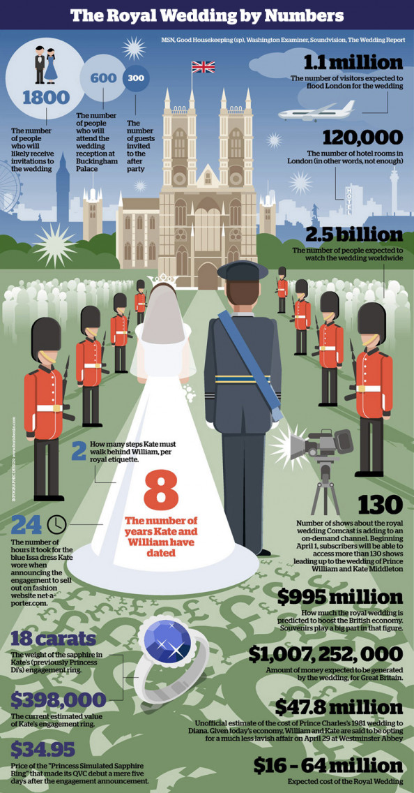The Royal Wedding Infographic