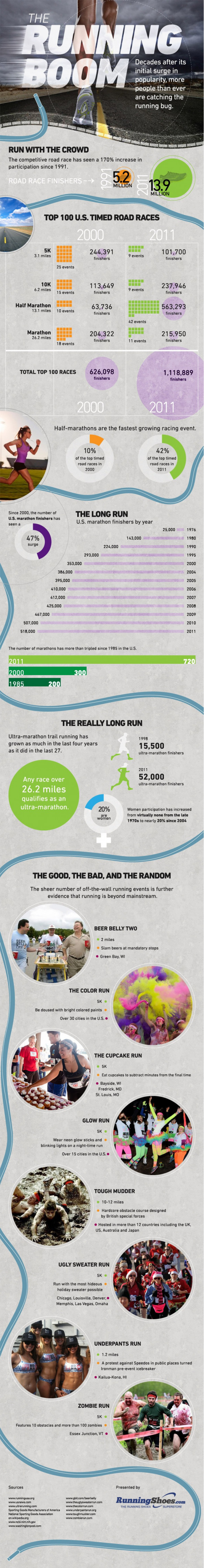 The Running Boom Infographic