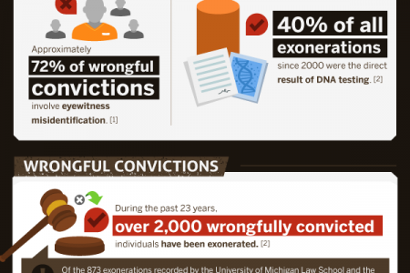 The Sad Stats behind Wrongful Convictions Infographic