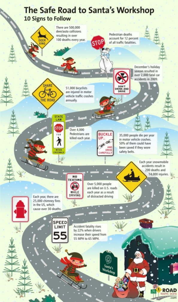 The Safe Road to Santa's Workshop Infographic