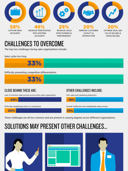 The Sales Execution Challenge - How Do You Measure Up? Infographic