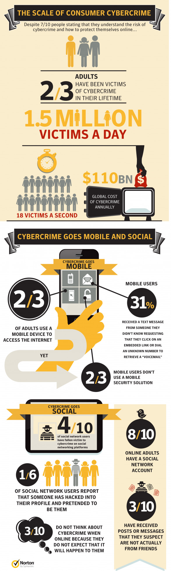 The Scale of Consumer Cybercrime