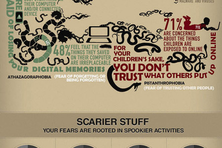 The Scariest Infographic Ever! Infographic