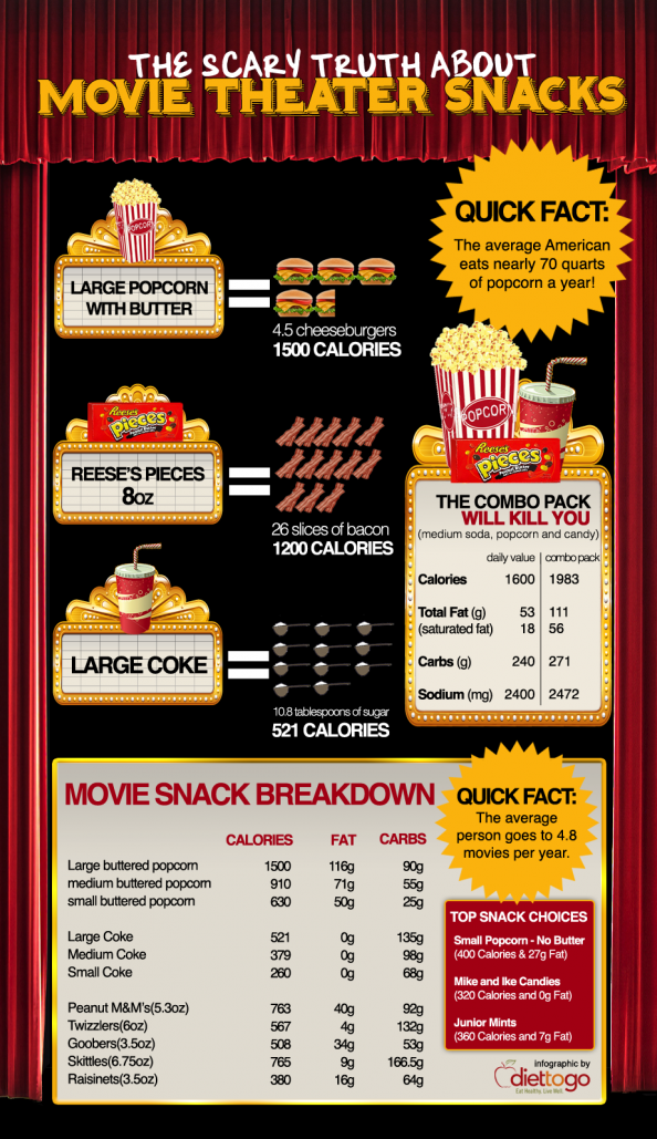 The Scary Truth About Movie Theater Snacks Infographic
