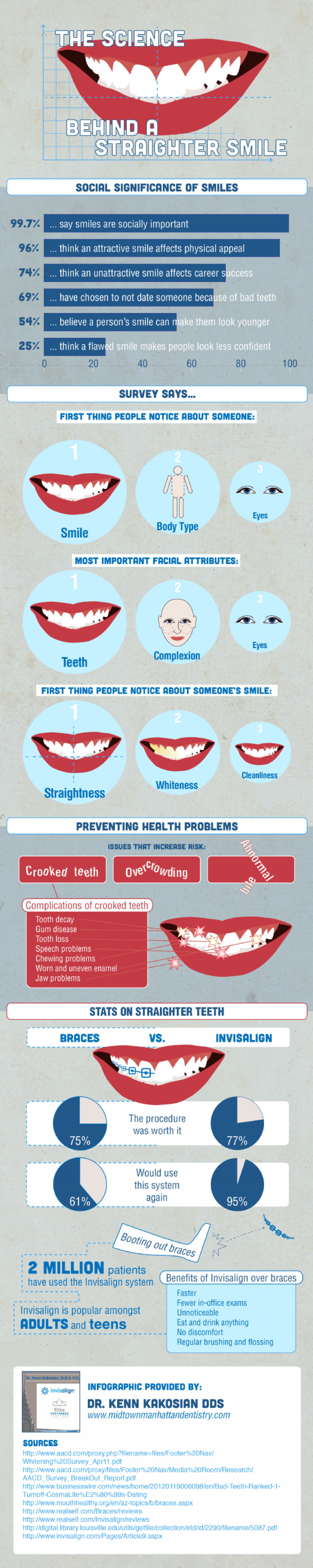 The Science Behind a Straighter Smile Infographic