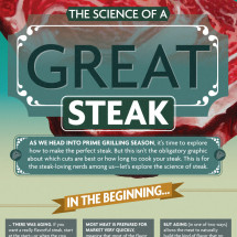 The Science of a Great Steak Infographic