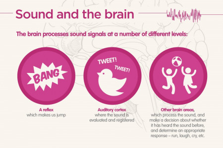 The Science of Hearing Infographic