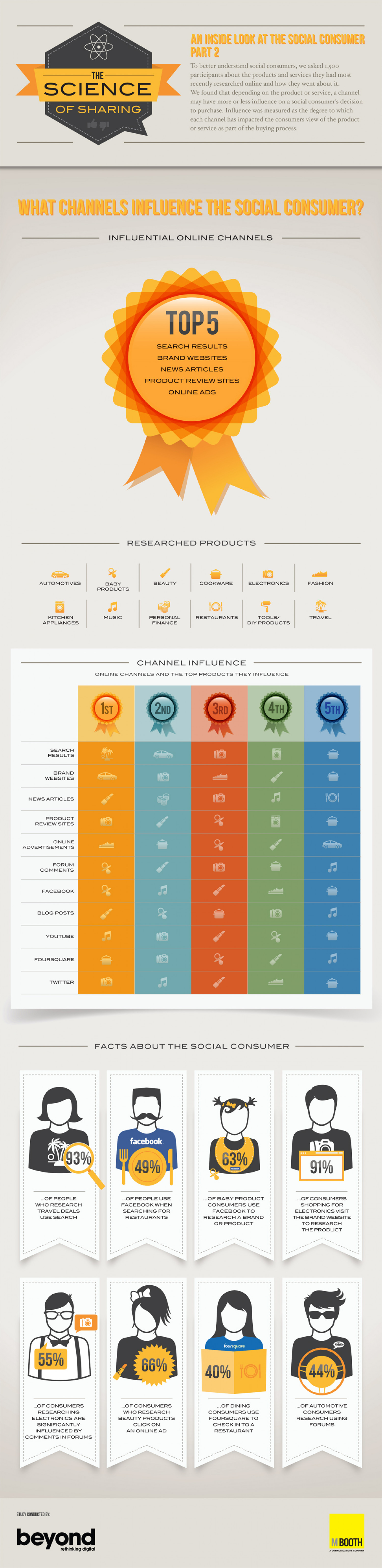 The Science of Sharing Infographic