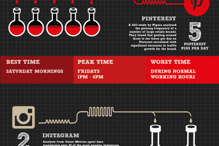 The Science of When and How often to Post on Social Media Infographic
