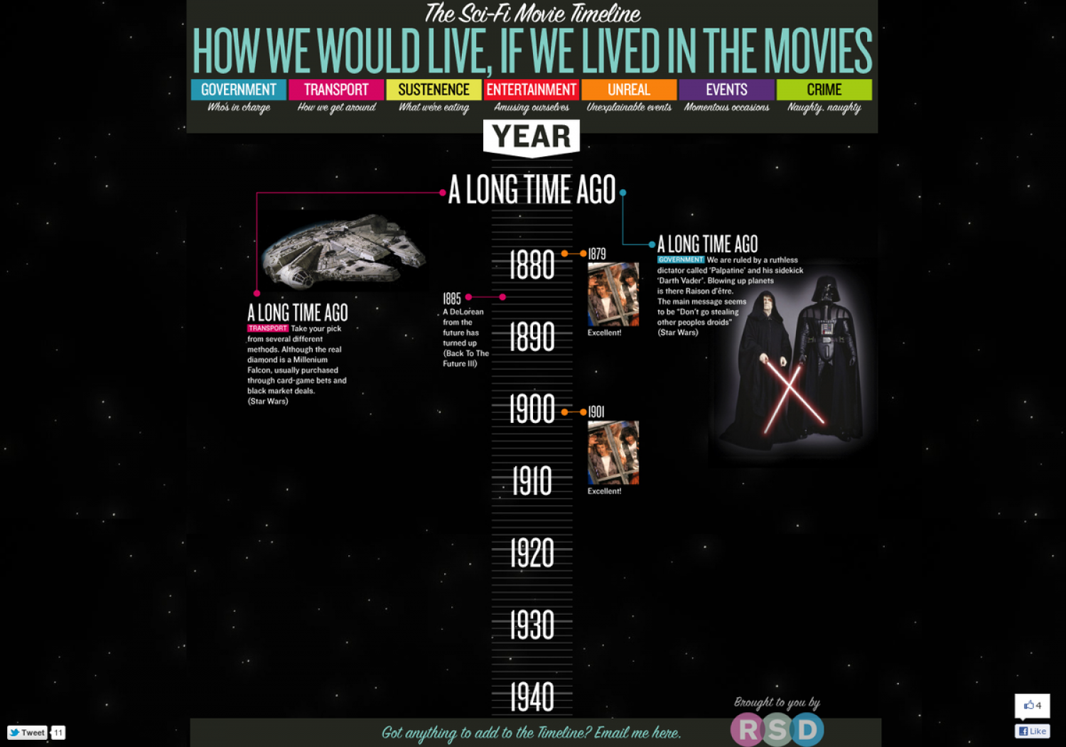 The Sci-Fi Movie Timeline Infographic