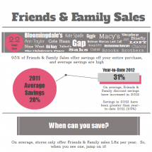 The Scoop Behind Friends & Family Sales Infographic