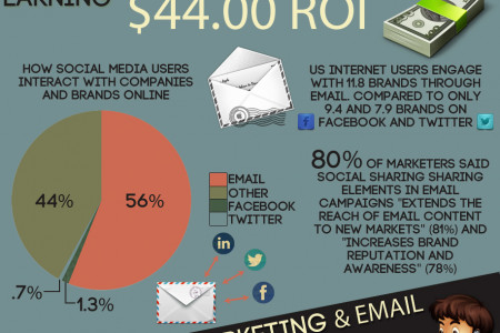 The Scoop on Email Marketing Infographic