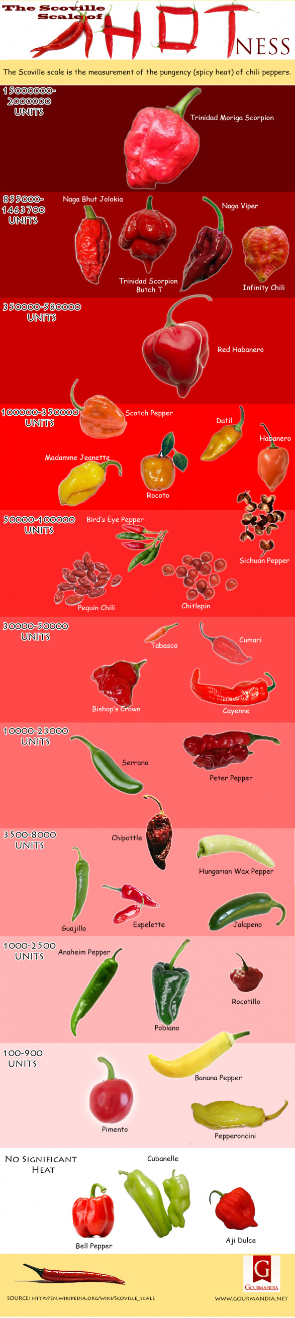The Scoville Scale of Hotness