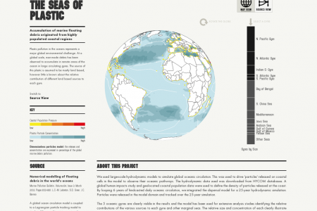 The Seas of Plastic Infographic