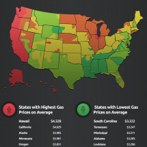 The Secret Link Between High Gas Prices and Lower Taxes Infographic