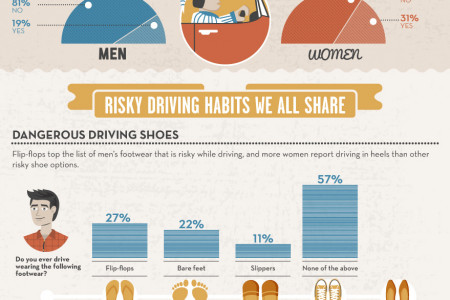 The Secret Lives of Drivers Infographic