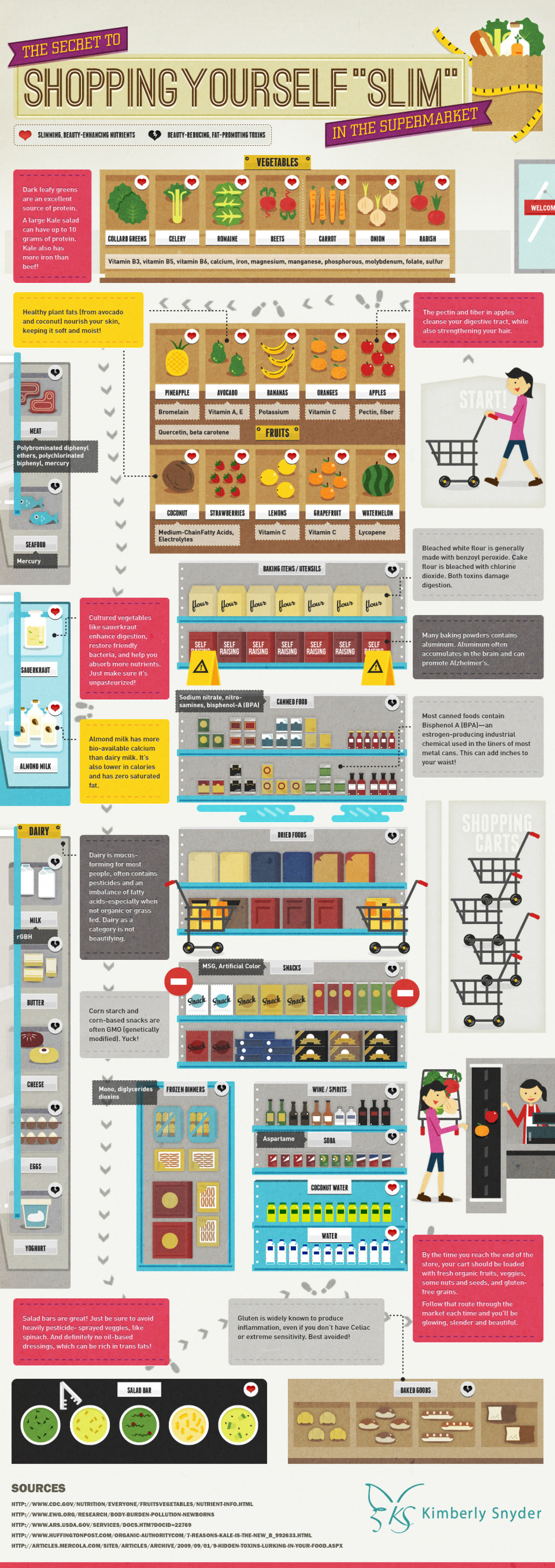 "The Secret To Shopping Yourself ""Slim"" In The Supermarket Infographic"