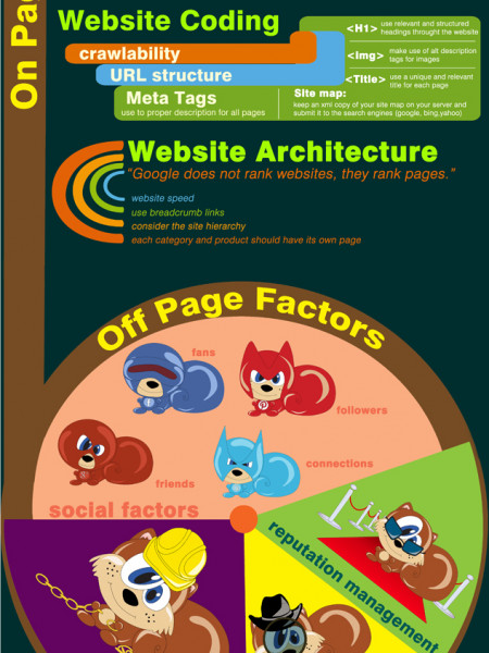 The SEO Puzzle: On Page SEO for Content Infographic