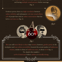 The Sexual Revolution  Infographic