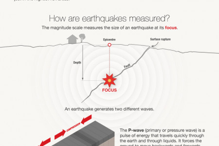 The shaky isles: Canterbury & other quakes Infographic