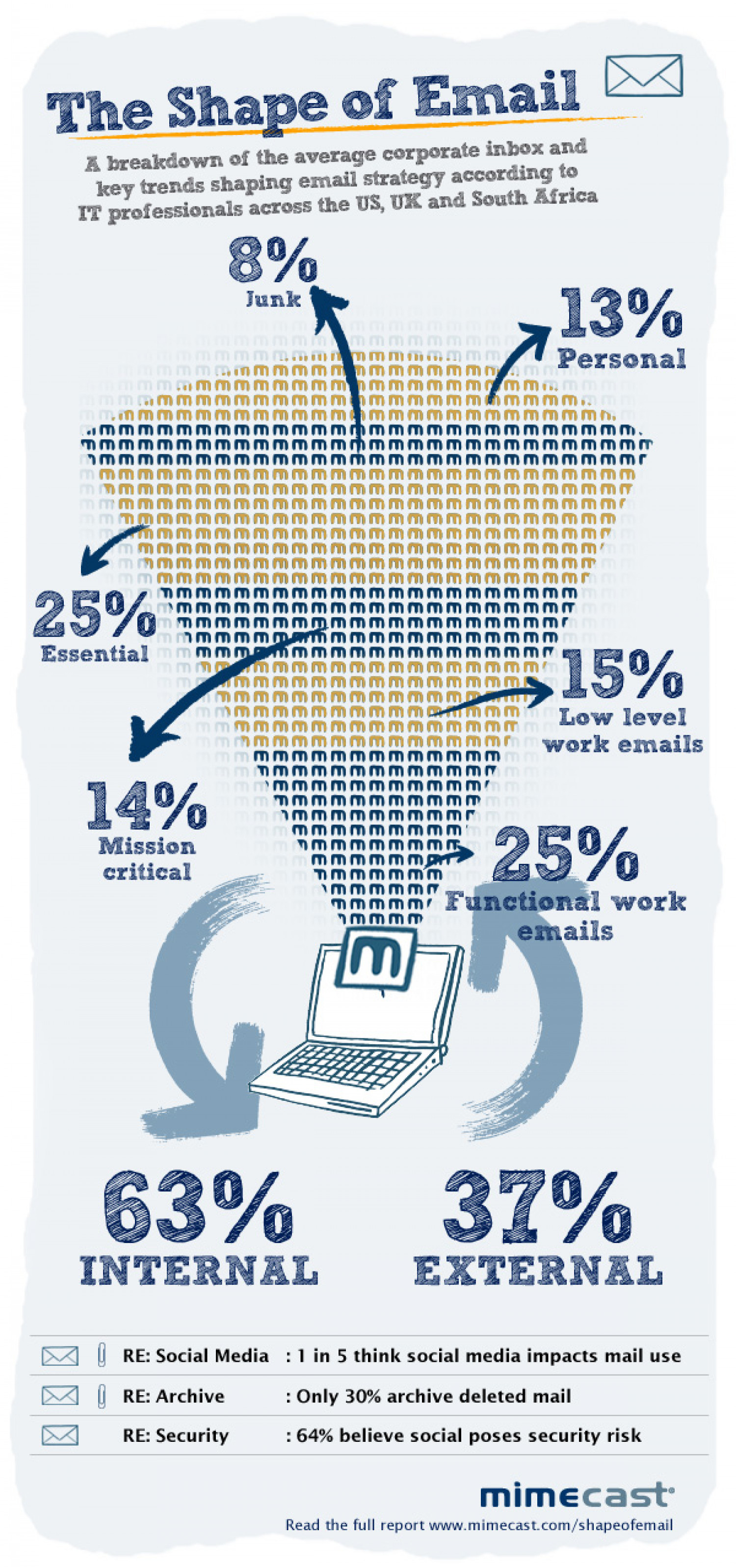 The Shape Of Email - What Do IT Professionals Think? Infographic