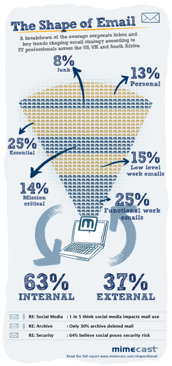 The Shape Of Email - What Do IT Professionals Think?