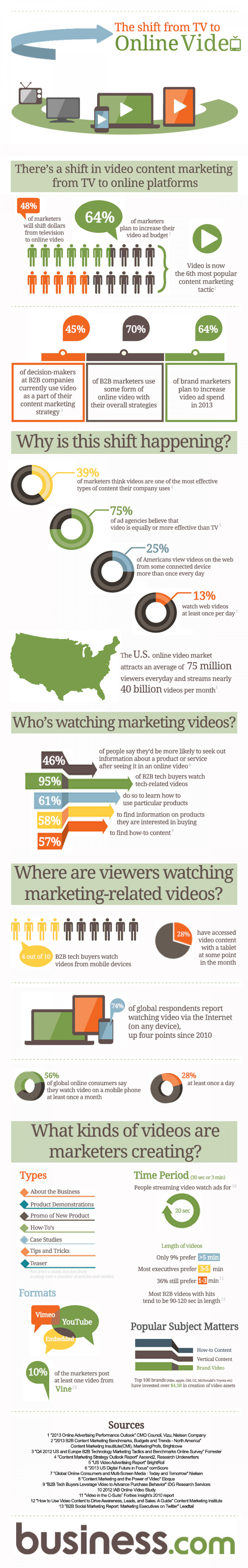 The Shift from TV to Online Video Infographic