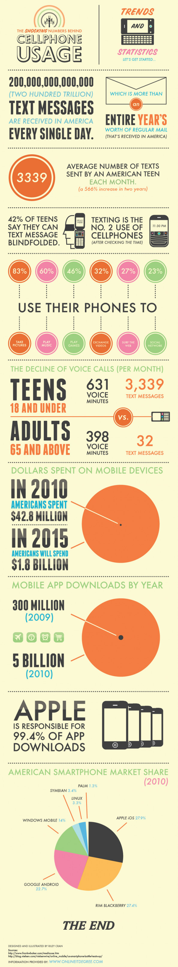 The Shocking Numbers Behind Cell Phone Usage  Infographic