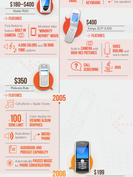 The Shrinking Cost of Mobile Infographic