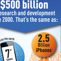 The significance of $500 billion Infographic