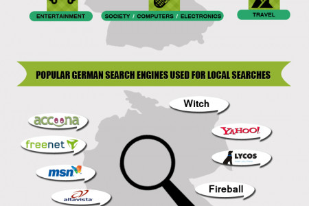 The Significance of Local SEO in German Speaking Countries Infographic
