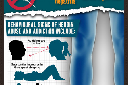 The Signs of Heroin Abuse Infographic