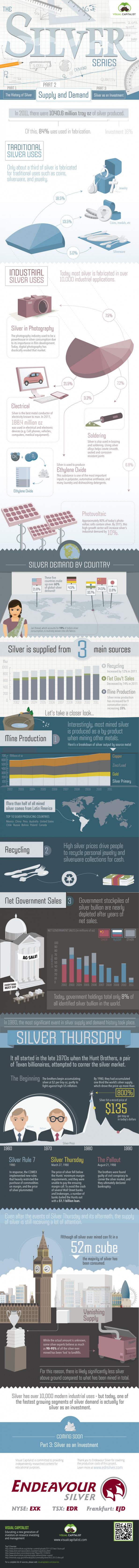 The Silver Series: Supply and Demand Infographic