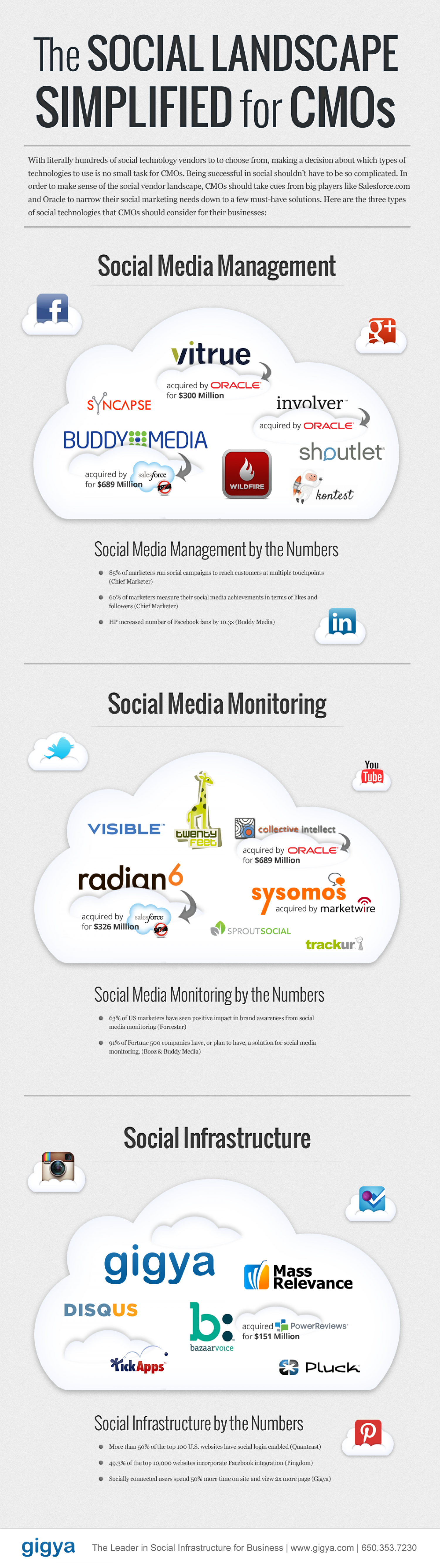 The Simplified Social Landscape Infographic